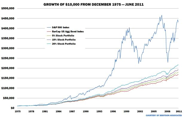 money growth graph
