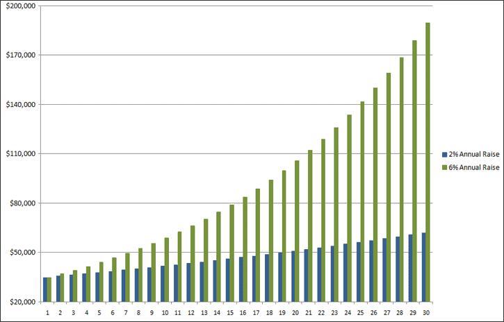 Annual Raise Comparison