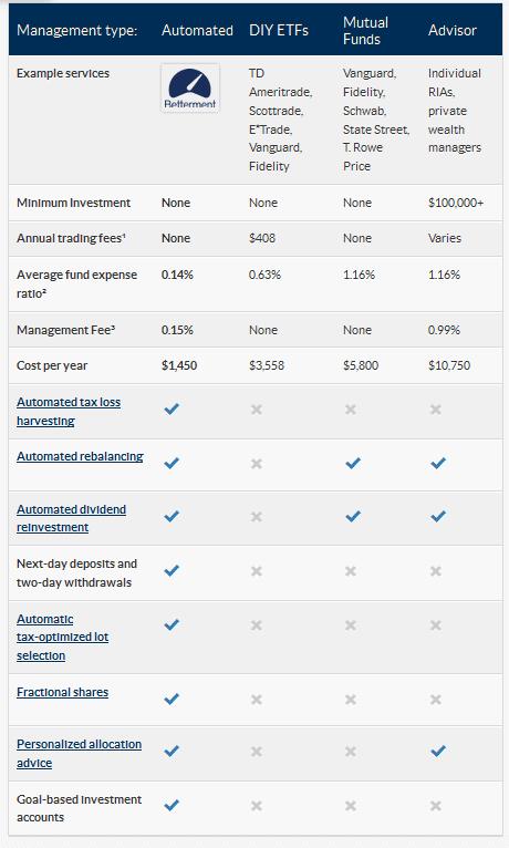 Betterment Comparison Chart