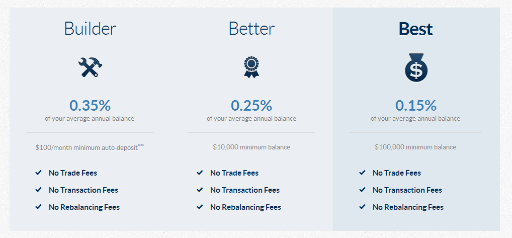 Betterment fees