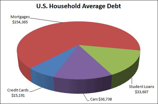 US Household Average Debt
