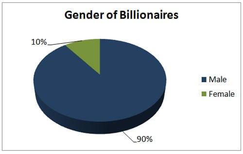 billionaire gender