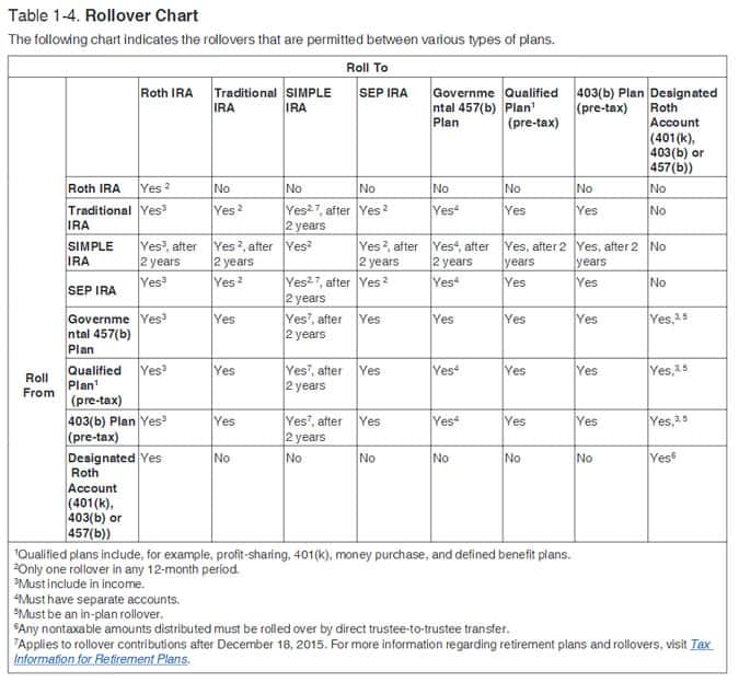 irs rollover chart